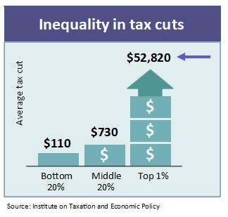 inequality-in-tax-cuts