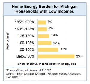 home energy burden