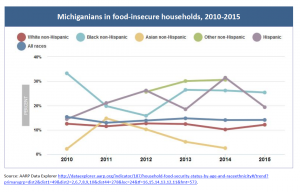 food-insecure households in Michigan