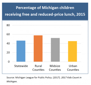 percent of MI children receiving free lunch