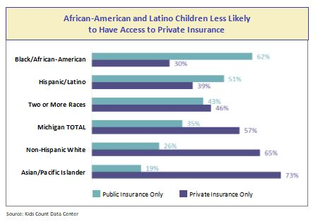 children of color access to private insurance
