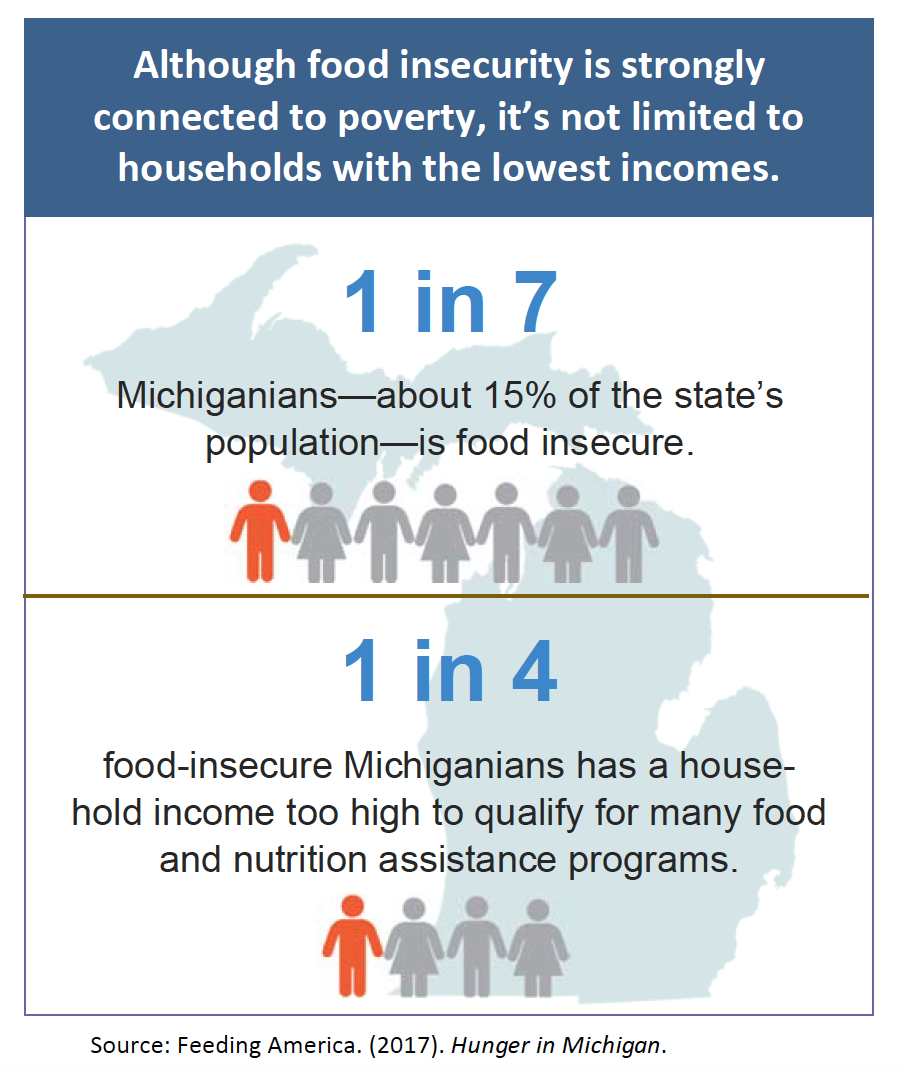food insecurity connected to poverty