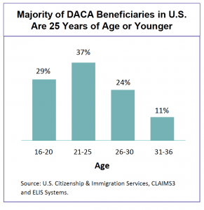 Majority of DACA beneficiaries under 25