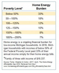 poverty level and home energy burden