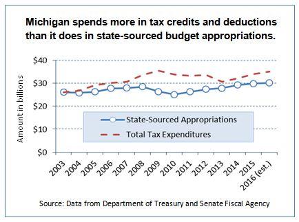 revenue-tax-expenditures-chart