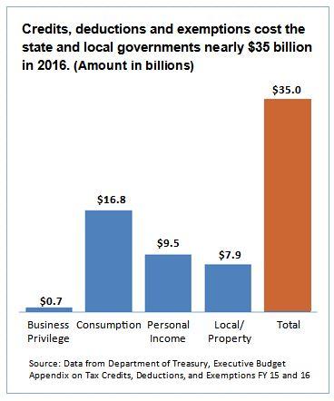revenue-tax-expenditures-chart-4