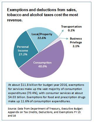 revenue-tax-expenditures-chart-5