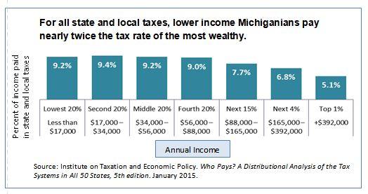 revenue-tax-expenditures-chart-6