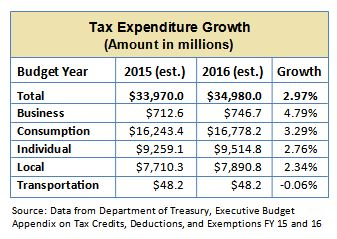 revenue-tax-expenditures-table-2