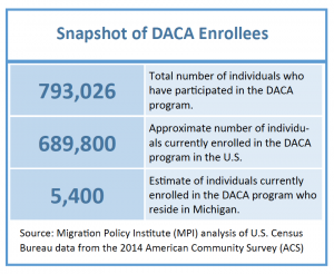 Snapshot of DACA enrollees