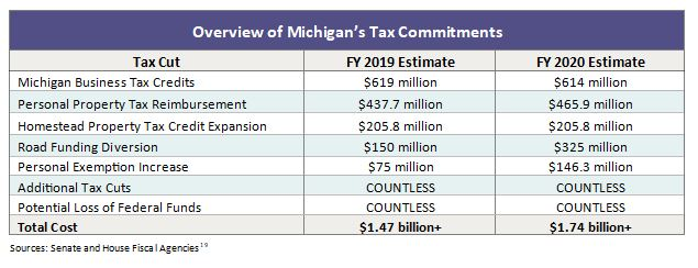 The looming danger of tax cut triggers in Michigan - MLPP