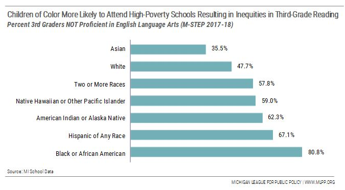 Americas Achievement Gap Made Not Born >> Race Place And Policy Matter In Education Mlpp