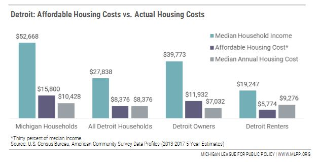 Detroit: The evolution of a housing crisis - MLPP