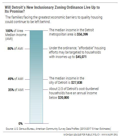 Detroit The Evolution Of A Housing Crisis Mlpp