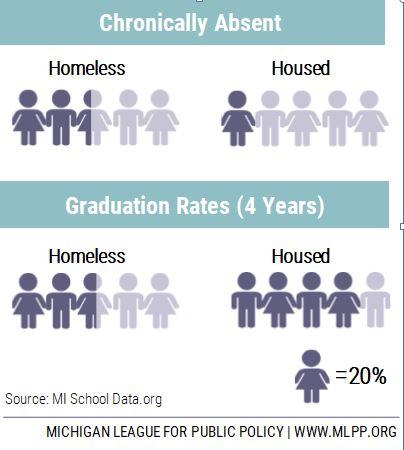 Homelessness in Early Childhood - MLPP